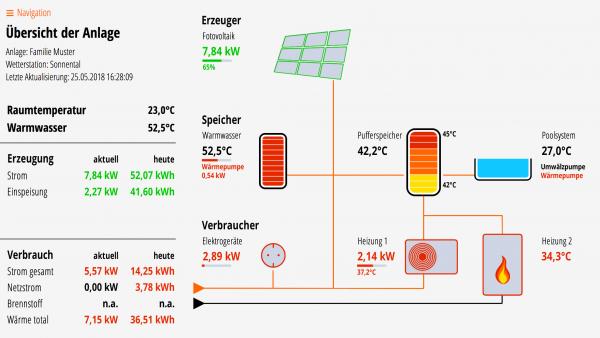 Lösung für Fotovoltaik, Puffer, Brauchwasser-WP, Pool, Wärmepumpe und Kessel