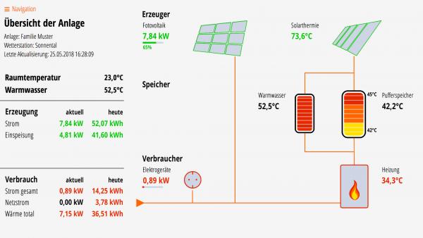 Lösung für Fotovoltaik, Solarthermie, Puffer- und Warmwasserspeicher, Kessel