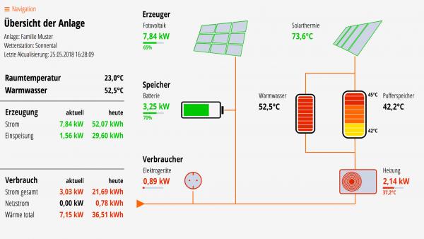 Lösung 06S: Fotovoltaik, Batterie, Solarthermie, Puffer- und Warmwasserspeicher, Wärmepumpe