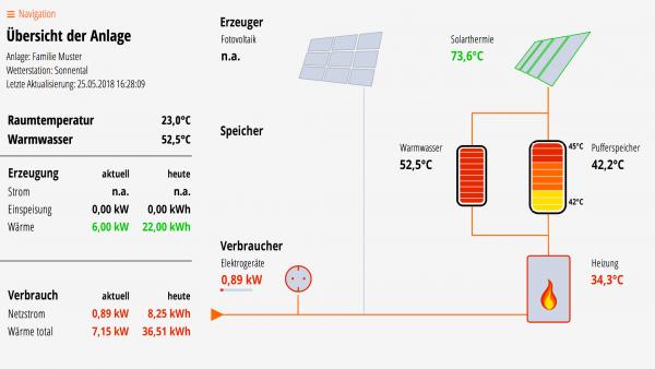 Lösung für Solarthermie, Puffer- und Warmwasserspeicher, Kessel