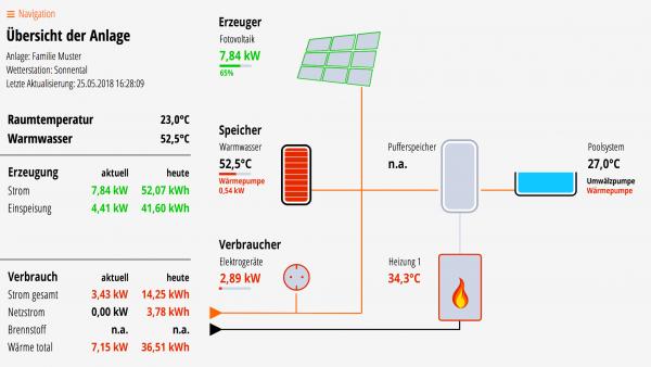 Lösung für Fotovoltaik, Brauchwasser-WP, Poolsystem und Kessel