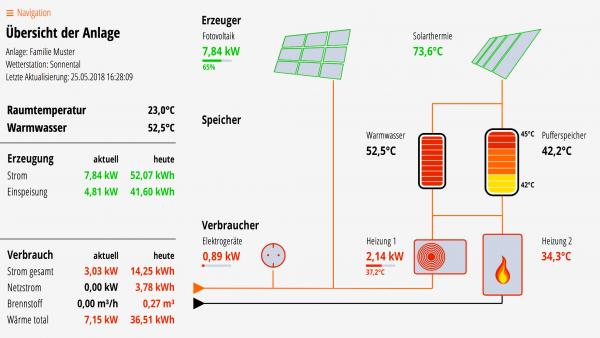 Lösung für Fotovoltaik, Solarthermie, Puffer- und Warmwasserspeicher, Wärmepumpe und Kessel