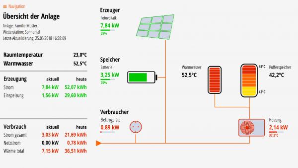 Lösung für Fotovoltaik, Batteriespeicher, Puffer- und Warmwasserspeicher, Wärmepumpe