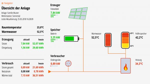 Lösung 05K: Fotovoltaik, Batteriespeicher, Puffer- und Warmwasserspeicher, Kessel