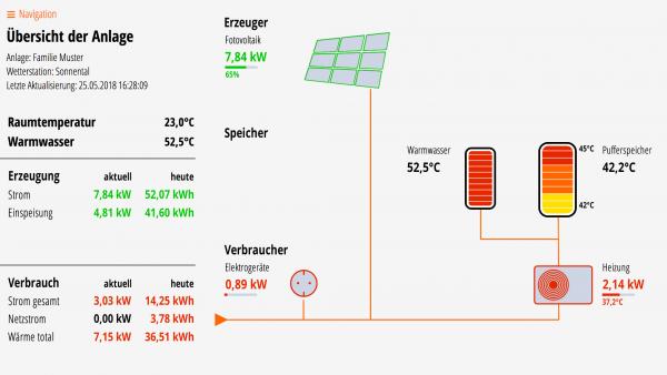 Lösung für Fotovoltaik, Puffer- und Warmwasserspeicher, Wärmepumpe