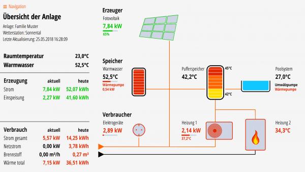 Lösung für Fotovoltaik, Brauchwasser-WP, Puffer, Poolsystem, Wärmepumpe und Kessel