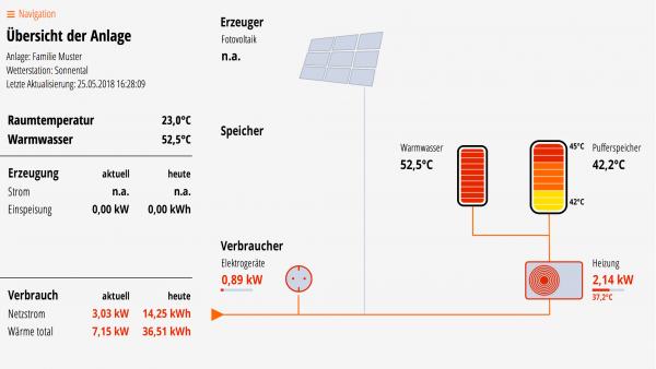 Lösung für Puffer- und Warmwasserspeicher, Wärmepumpe