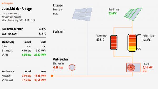 Lösung für Solarthermie, Puffer- und Warmwasserspeicher, Wärmepumpe