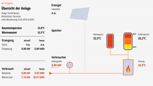 Lösung für Puffer- und Warmwasserspeicher, Kessel