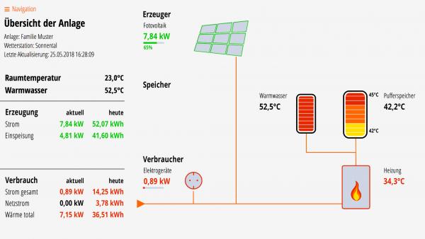 Lösung für Fotovoltaik, Puffer- und Warmwasserspeicher, Kessel