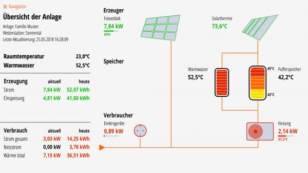 Lösung 04S: Fotovoltaik, Solarthermie, Puffer- und Warmwasserspeicher, Wärmepumpe